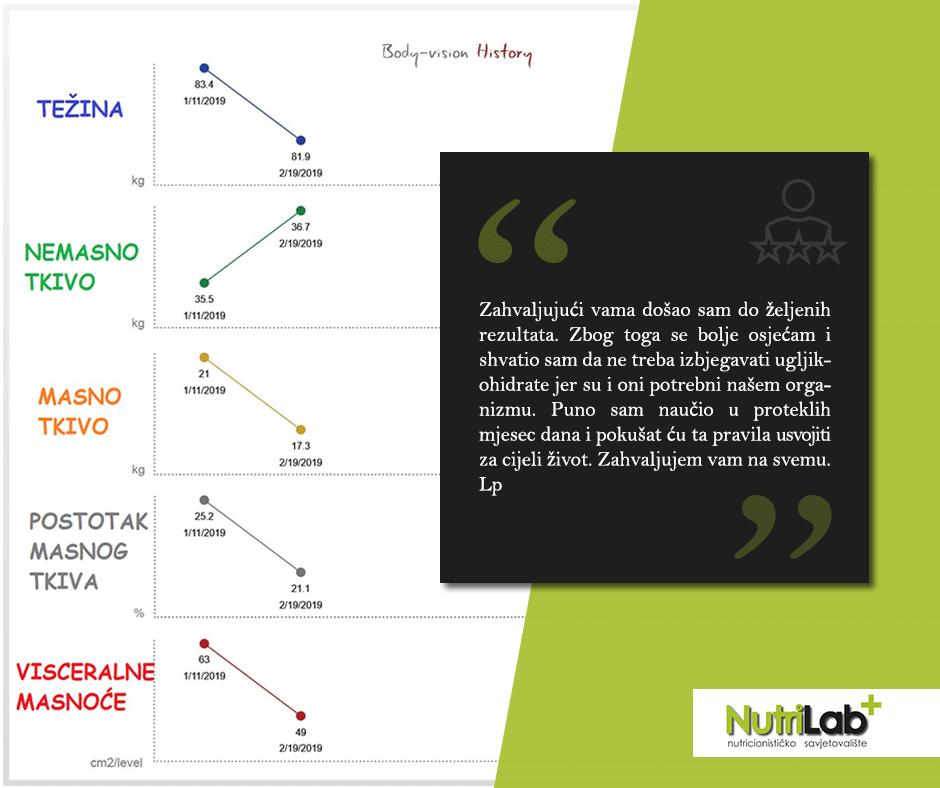 nutrilab-graf (1)