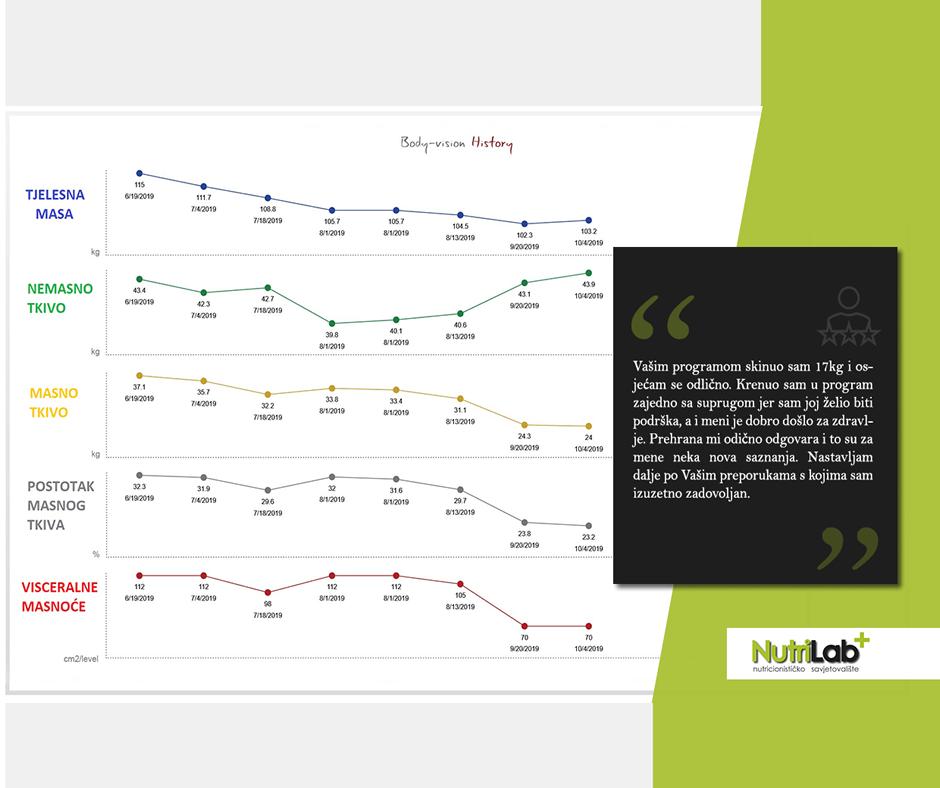 nutrilab-graf-napretka-franjo